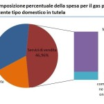 Da cosa dipende il prezzo del gas in bolletta?