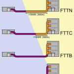 La fibra ottica arriva fino a casa o solo all'armadio?