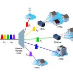 Che differenza c'è fra una connessione in fibra FTTC e FTTH?
